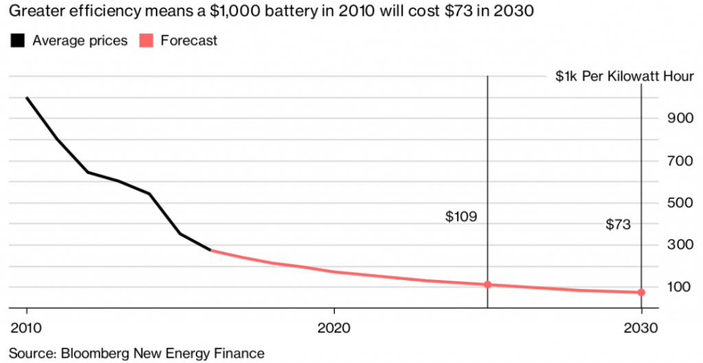 Battery Prices Falling >> Could California's Potential Ban On Gasoline And Diesel Car Sales Work? - The Energy Collective