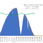 Not Just Another Day of Sun: Reviewing the Solar Eclipse's Effect on PV System Performance