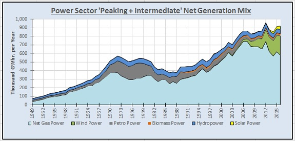 How Important is Baseload Generation Capacity to U S  Power Grids