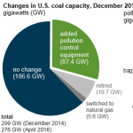 Coal Plants Installed Mercury Controls to Meet Compliance Deadlines