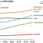 EIA Projects 28% Increase in World Energy Use by 2040