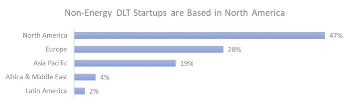 Non-Energy DLT Startups are Based in North America