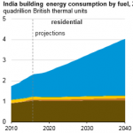 Buildings Energy Consumption in India is Expected to Increase Faster Than in Other Regions