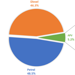 Gasoline Vehicle Sales Overtaking Diesels in EU-15: The Rise of the Mild Hybrid? - The Energy Collective