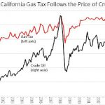 "California's Real Gasoline ""Tax"" Problems"