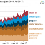 Crude Oil and Petroleum Product Exports Reach Record Levels in the First Half of 2017