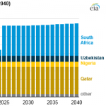 Global Gas-to-Liquids Growth is Dominated by Two Projects in South Africa and Uzbekistan