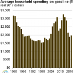 U.S. Household Spending for Gasoline is Expected to Remain Below $2,000 in 2017