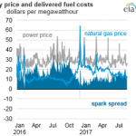 Spark and Dark Spreads Indicate Profitability of Natural Gas, Coal Power Plants