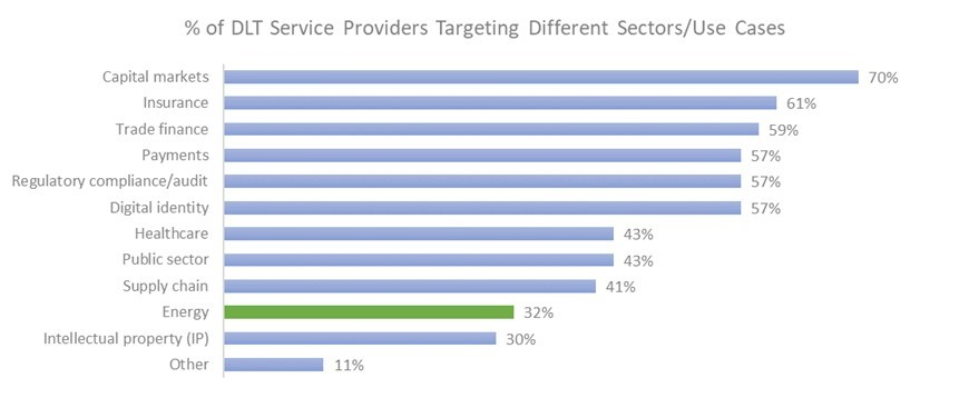 % of DLT Service Providers Targeting Different Sectors & Use Cases
