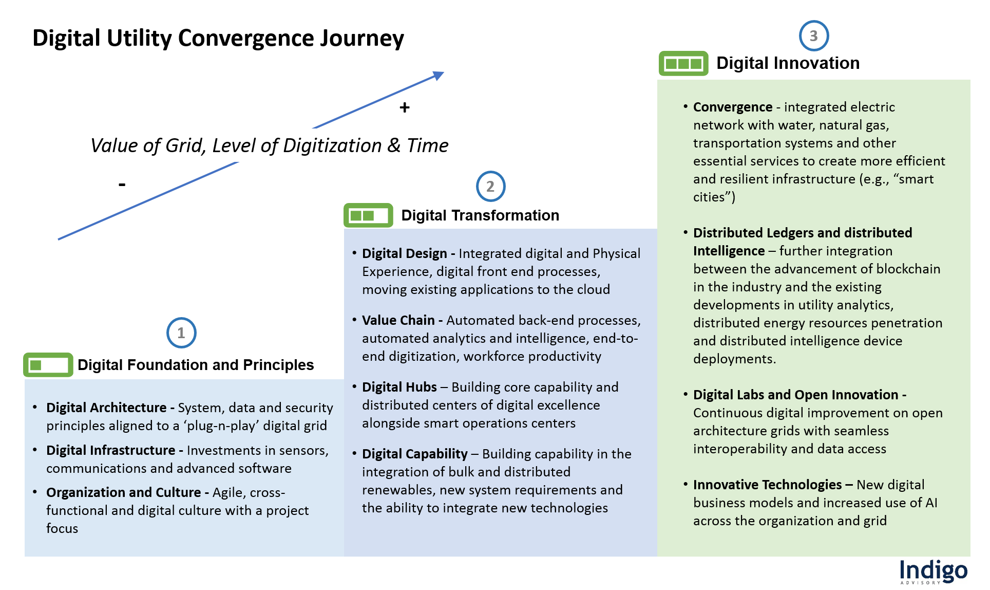 Digital Utility Convergence Journey