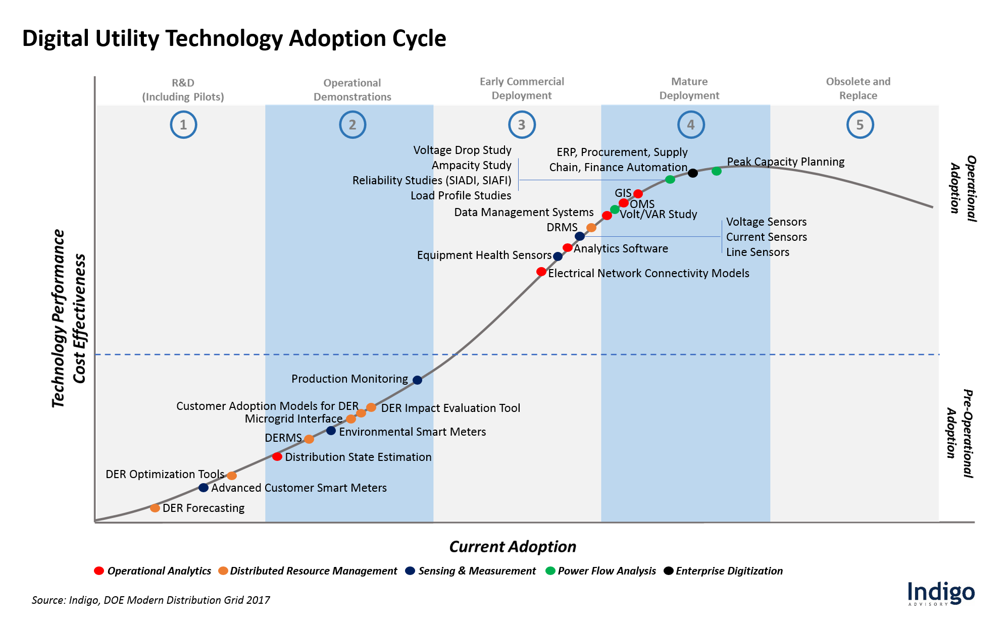 adoption cycle models