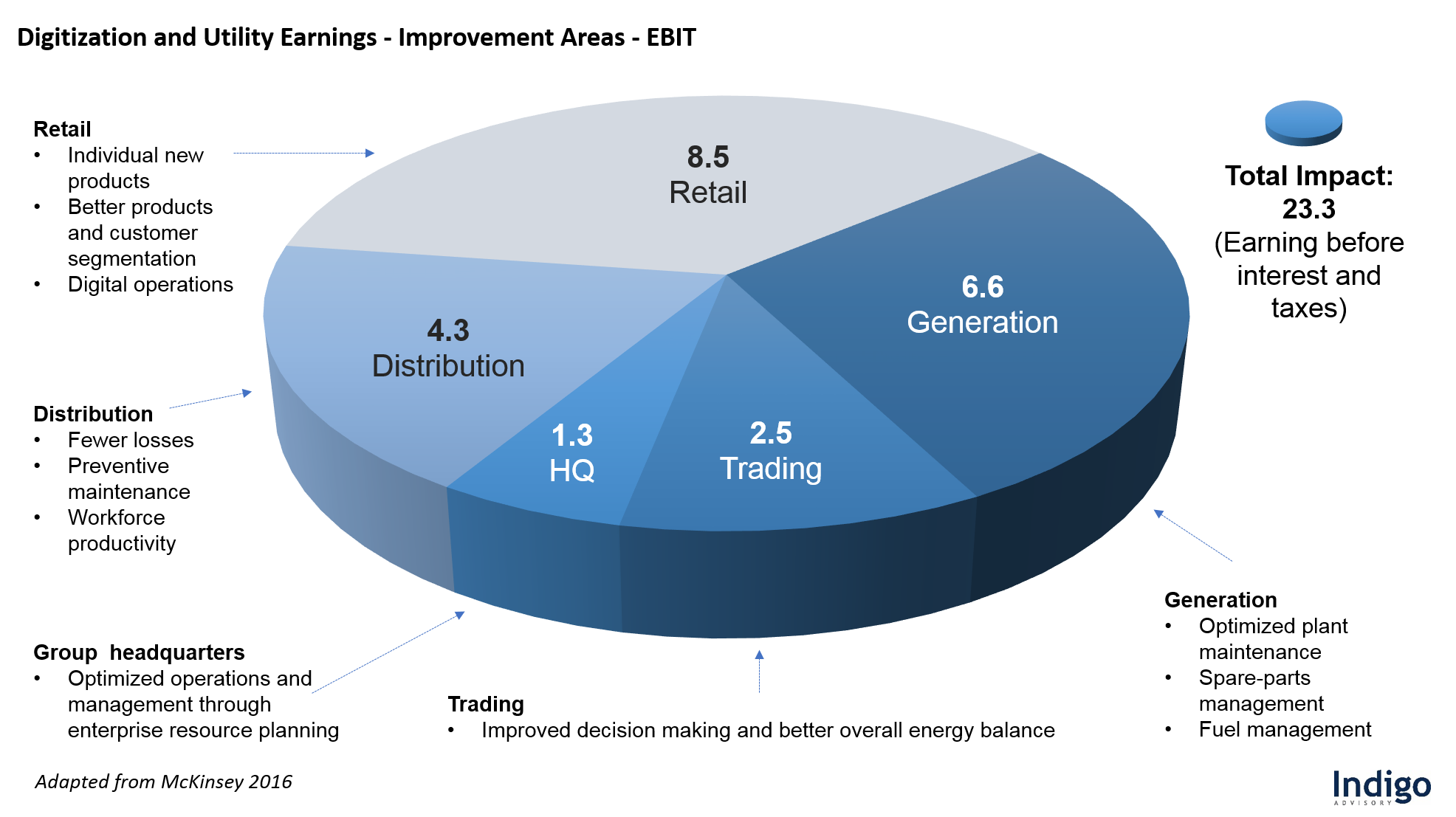 Digitization and Utility Earnings - Improvement Areas - EBIT