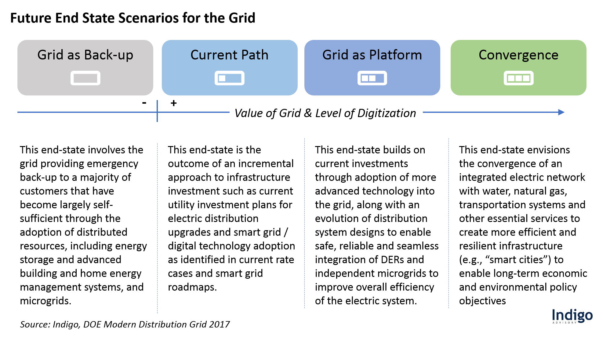 Future End State Scenarios for the Grid
