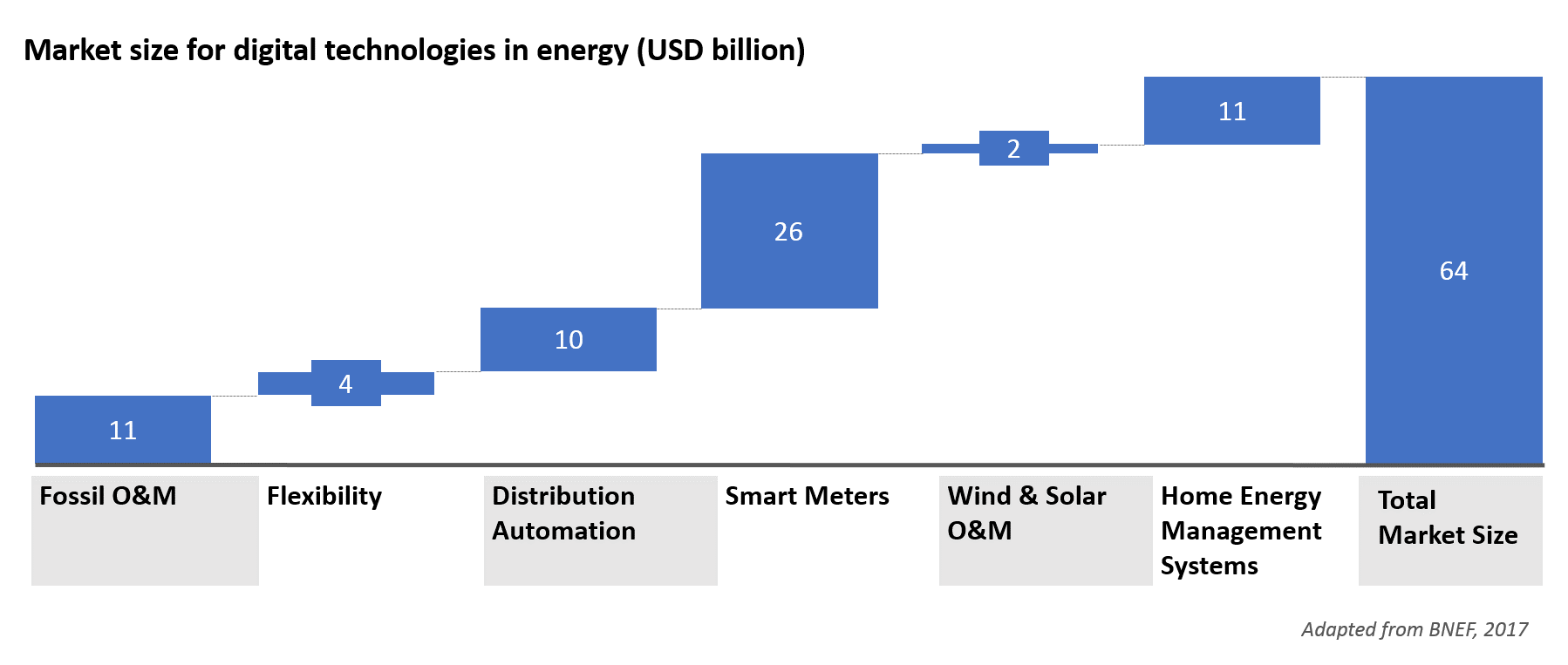 Market size for digital technologies in energy (USD billion)