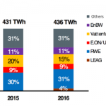 The German Energy Sector in 2016: Competition Gains, but Digitalization …