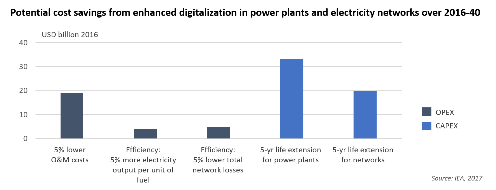 Potential cost savings from enhanced digitalization in power plants and electricity networks over 2016-40