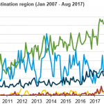 More U.S. Distillate Is Being Exported