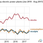 Coal Stockpiles at U.S. Coal Power Plants Have Fallen Since Last Year