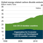 Growth in Global Energy-Related Carbon Dioxide Emissions Expected to Slow