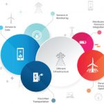 A Roadmap for a Clean, Modern Grid: The 6 Areas That Should Guide Our Efforts