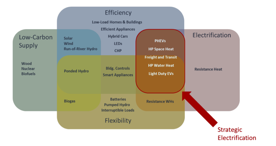 Strategic electrification in the context of decarbonization. Graphic: Northeast Energy Efficiency Partnerships