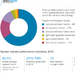 Nuclear Innovation: Hedging Bets