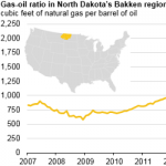 Natural Gas Production in Bakken Region Increases at a Faster Rate than Oil Production