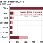 India's Steel Industry, Like America's, Is Dominated by Electric-Based Processes