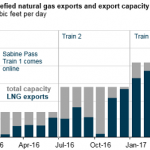 U.S. Liquefied Natural Gas Exports Have Increased as New Facilities Come Online