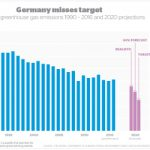 German Energiewende Turned Into a Dead End
