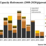 Trump's Coal Revival Nothing More Than Talk According to EIA Data