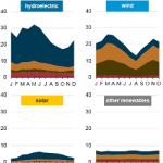Nearly Half of Utility-Scale Capacity Installed in 2017 Came From Renewables