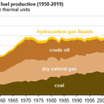EIA Expects Total U.S. Fossil Fuel Production to Reach Record Levels in 2018 and 2019