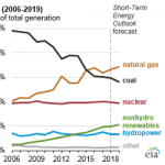 EIA Forecasts Natural Gas to Remain Primary Energy Source for Electricity Generation