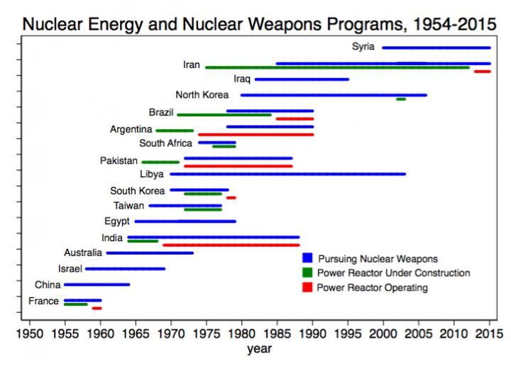 Nuclear Energy and Nuclear Weapons Programs, 1954-2015.jpg