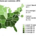 Electricity Prices are Highest in Hawaii but Expenditures are Highest in South Carolina