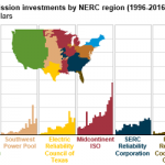 Utilities Continue to Increase Spending on Transmission Infrastructure