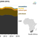 South Africa Plans to Add More Natural Gas, Renewables to Its Energy Supply Mix