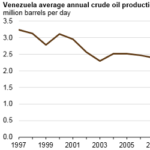 Venezuela's Crude Oil Production Declines Amid Economic Instability