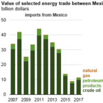 The Value of U.S. Energy Exports to Mexico Exceeded Import Value for Third Year in a Row