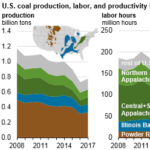 Average U.S. Coal Mining Productivity Increases as Production Falls