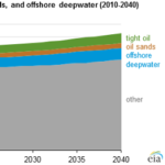 Investment in Tight Oil, Oil Sands, and Deepwater Drives Long-Term Oil Production Growth