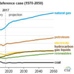 Natural Gas Expected to Remain Most-Consumed Fuel in the U.S. Industrial Sector