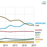 Electricity Generation From Fossil Fuels Declined in 2017 as Renewable Generation Rose