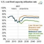 EIA Is Damaging Its Analytical Reputation With Coal Forecasts