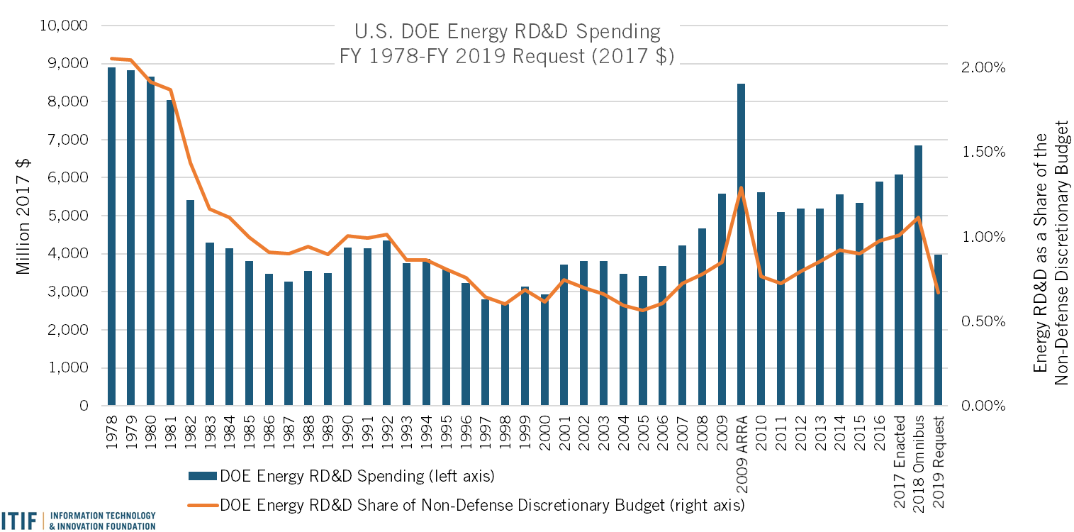 DoE Research, Development, and Demonstration Funding: Keep on Growin'