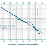 A Clearer Look at the Solar Module Market