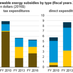 Renewable Energy Subsidies Have Declined as Tax Credits, Other Policies Diminish
