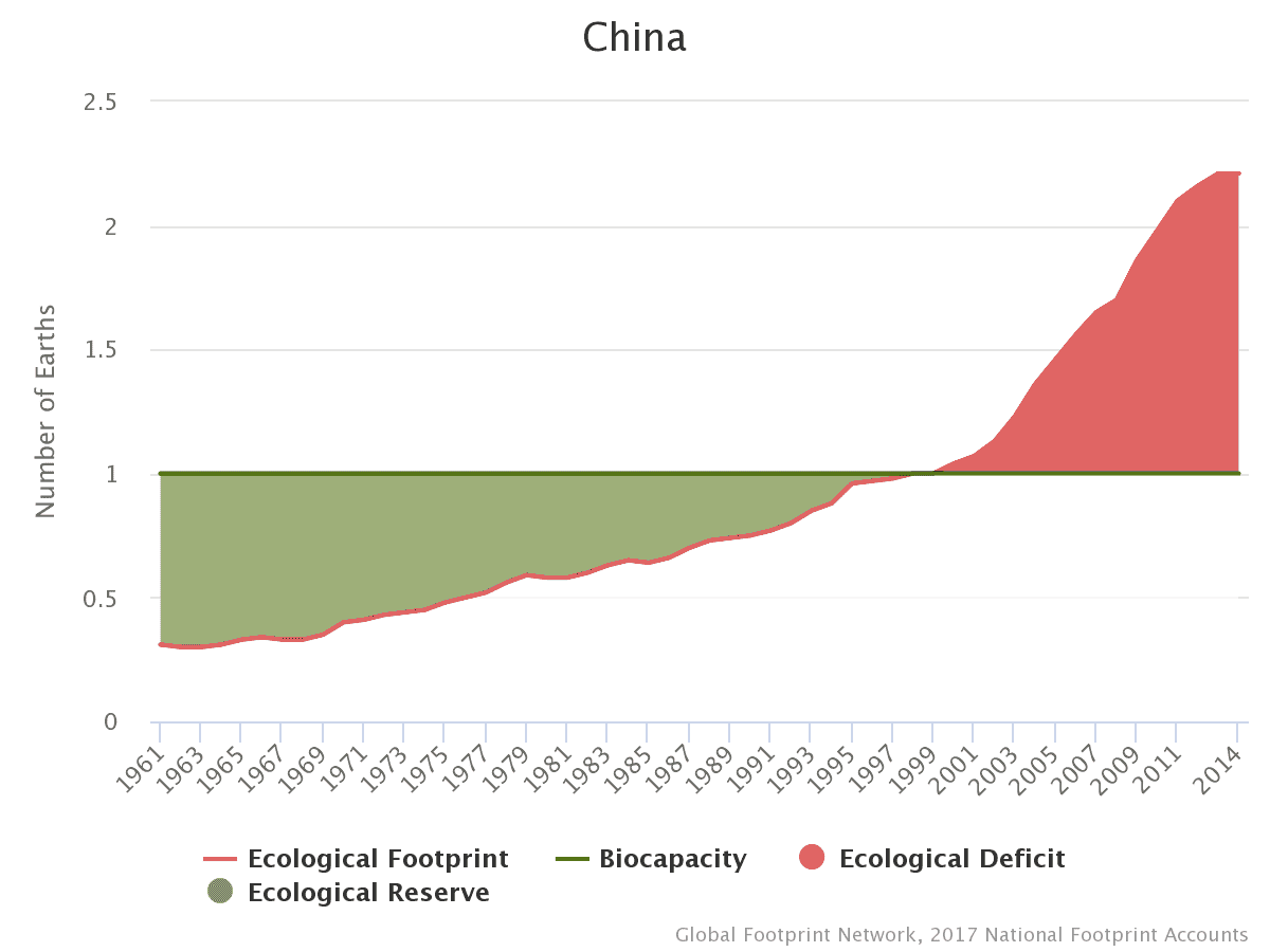 biocapacity and ecological footprint relationship help